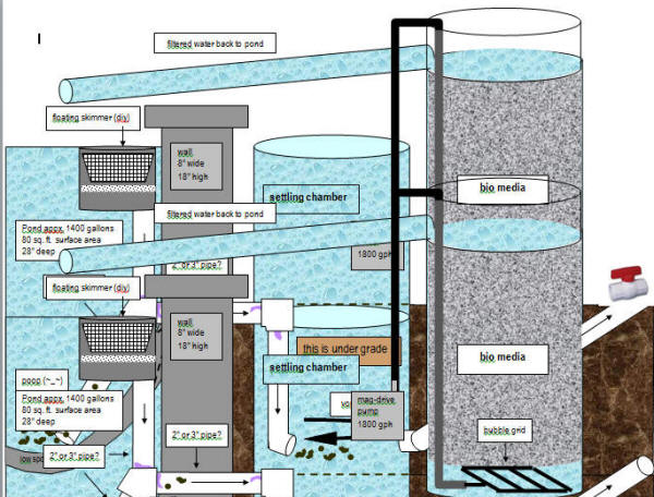 Faqs On Plumbing In Pond Construction